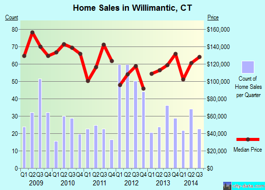 Willimantic,CT real estate house value index trend