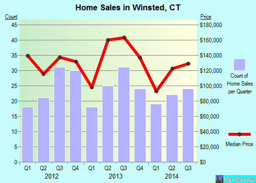 Winsted,CT real estate house value index trend