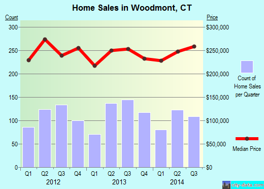 Woodmont,CT real estate house value index trend