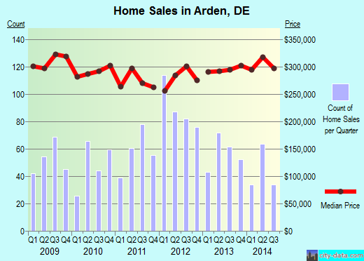 Arden,DE real estate house value index trend