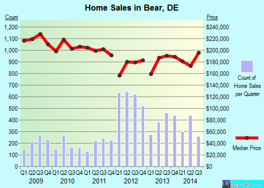 Bear,DE real estate house value index trend