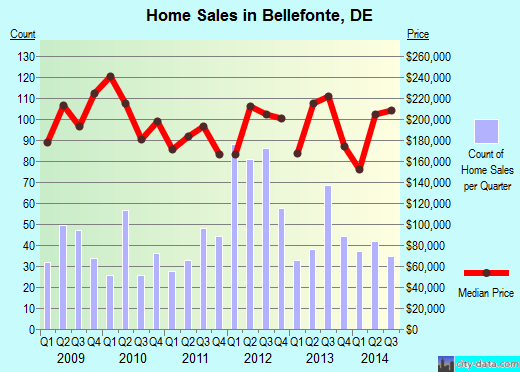 Bellefonte,DE real estate house value index trend