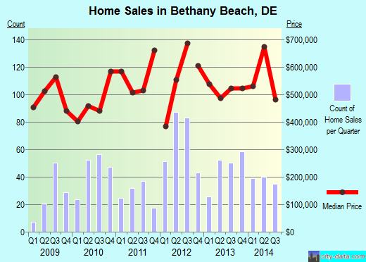 Bethany Beach,DE real estate house value index trend
