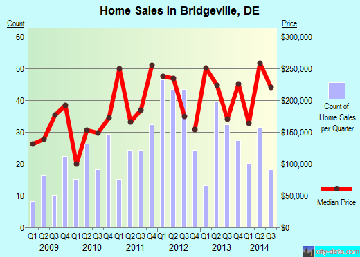 Bridgeville,DE real estate house value index trend