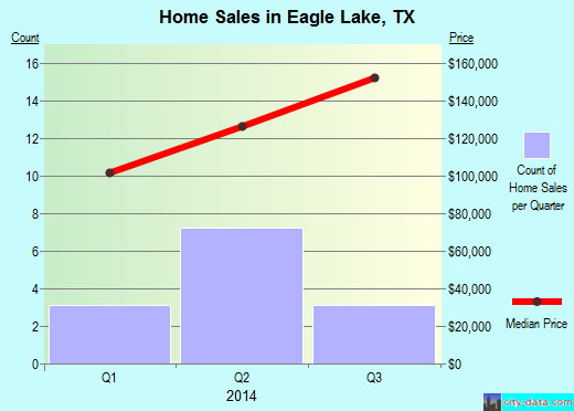 Eagle Lake,TX real estate house value index trend