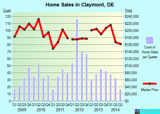 Claymont,DE index of house prices