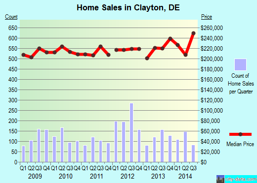 Clayton,DE real estate house value index trend