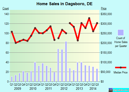 Dagsboro,DE real estate house value index trend