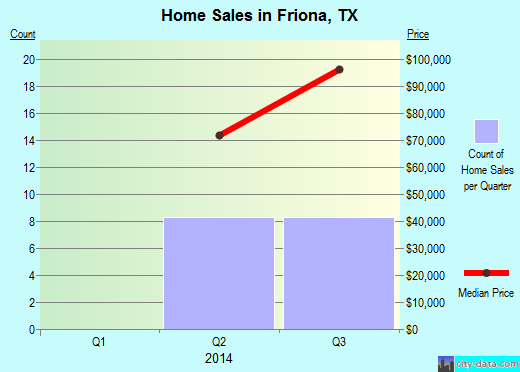 Friona,TX real estate house value index trend