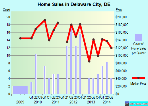 Delaware City,DE real estate house value index trend