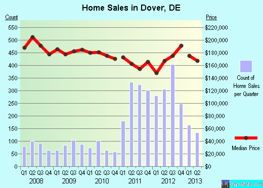 Dover,DE index of house prices