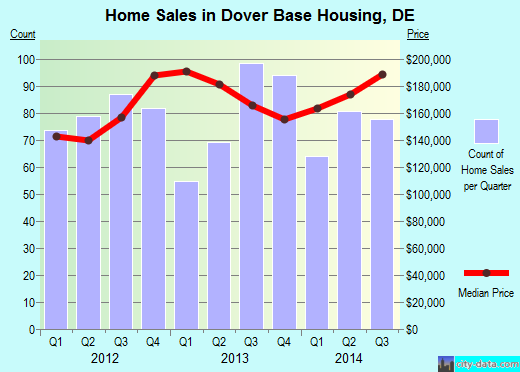 Dover Base Housing,DE real estate house value index trend