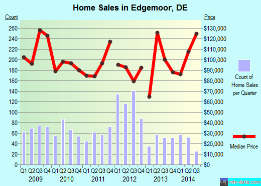 Edgemoor,DE real estate house value index trend