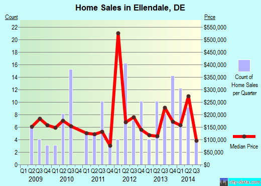 Ellendale,DE real estate house value index trend