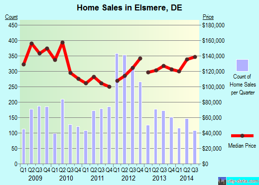 Elsmere,DE real estate house value index trend