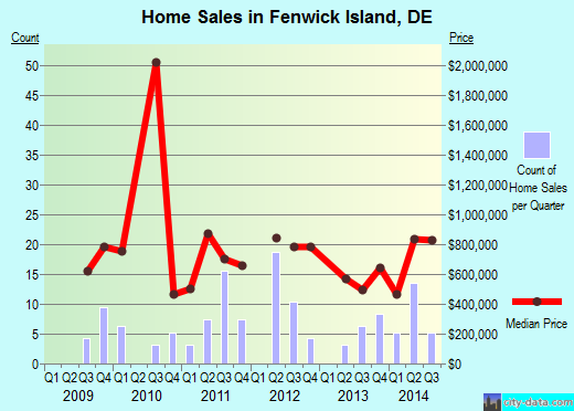 Fenwick Island,DE real estate house value index trend