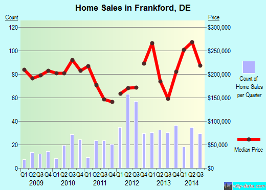 Frankford,DE real estate house value index trend