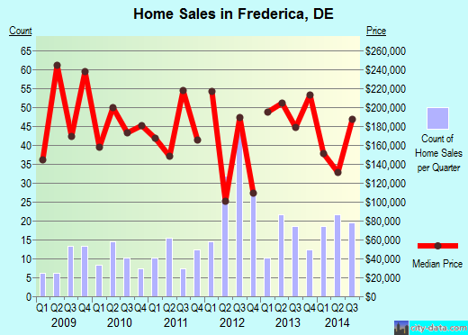 Frederica,DE real estate house value index trend