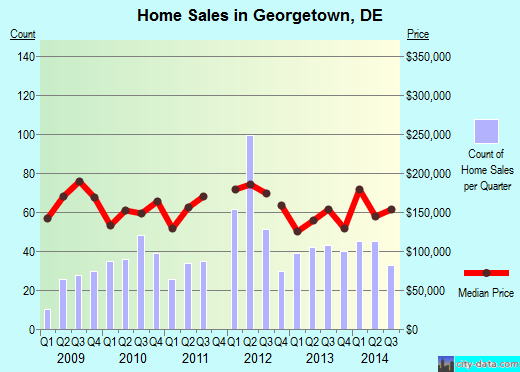 Georgetown,DE real estate house value index trend