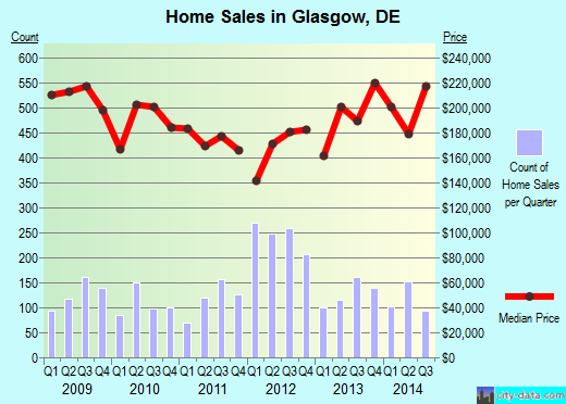 Glasgow,DE real estate house value index trend