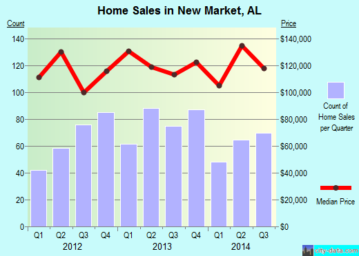 New Market,AL real estate house value index trend