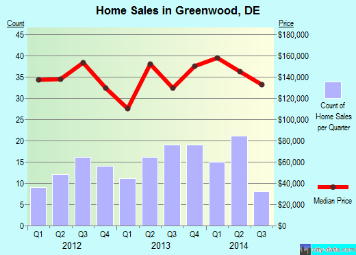Greenwood,DE real estate house value index trend