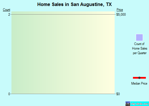 San Augustine,TX real estate house value index trend