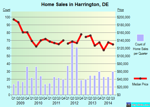 Harrington,DE real estate house value index trend