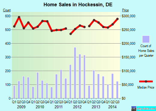 Hockessin,DE real estate house value index trend