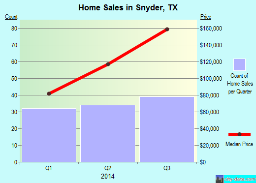 Snyder,TX real estate house value index trend