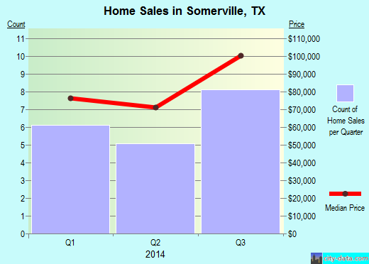 Somerville,TX real estate house value index trend