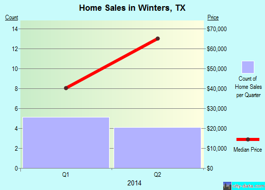 Winters,TX real estate house value index trend