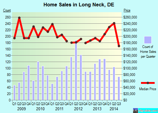 Long Neck,DE index of house prices
