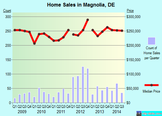 Magnolia,DE real estate house value index trend