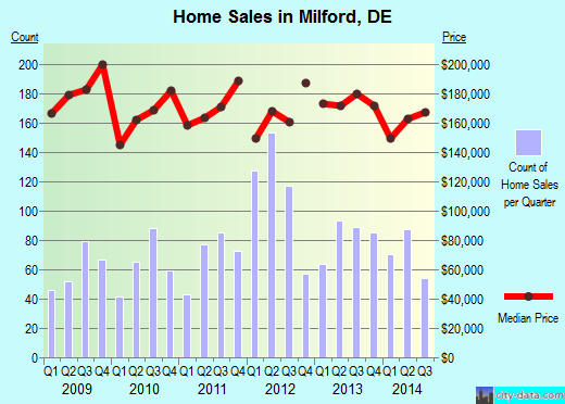 Milford,DE real estate house value index trend