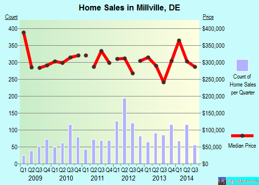Millville,DE real estate house value index trend