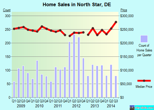 North Star,DE real estate house value index trend