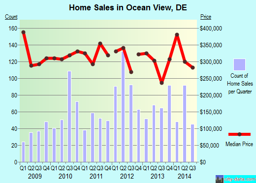 Ocean View,DE real estate house value index trend