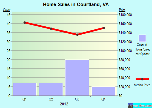 Courtland,VA real estate house value index trend