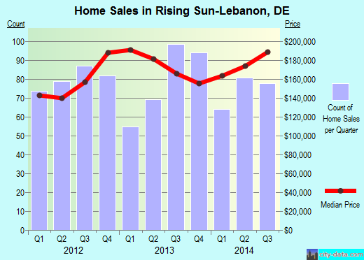 Rising Sun-Lebanon,DE real estate house value index trend