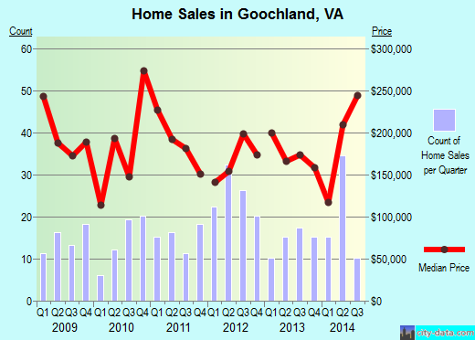 Goochland,VA real estate house value index trend