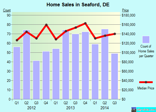 Seaford,DE real estate house value index trend