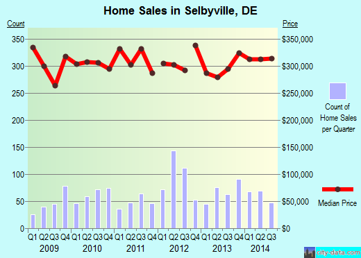 Selbyville,DE real estate house value index trend
