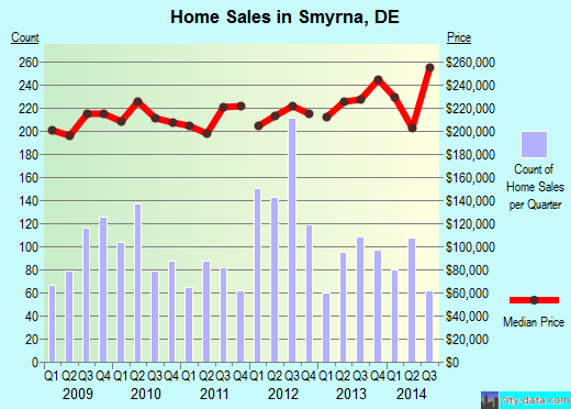 Smyrna,DE real estate house value index trend