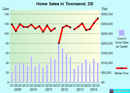 Townsend,DE real estate house value index trend