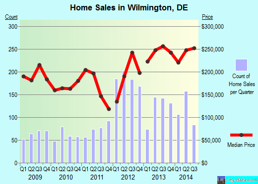 Wilmington,DE real estate house value index trend
