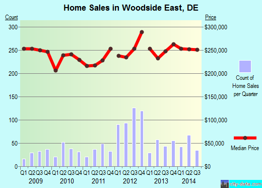 Woodside East,DE real estate house value index trend