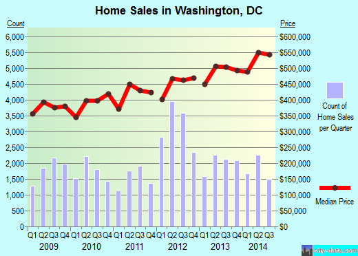 Washington,DC real estate house value index trend