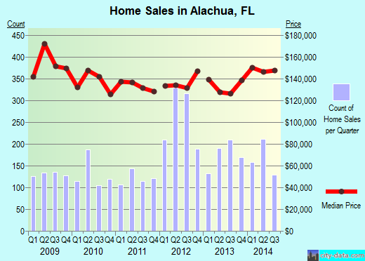 Alachua,FL real estate house value index trend