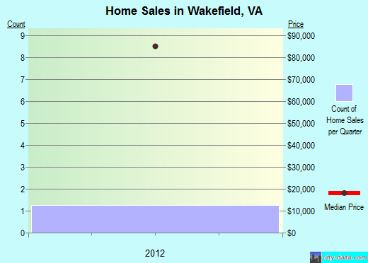 Wakefield,VA real estate house value index trend